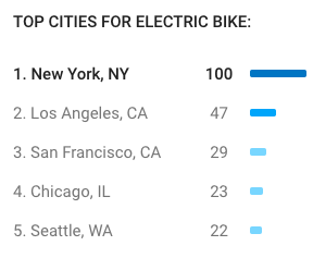 top cities for electric bikes